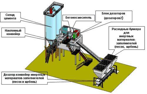 Конструкция бетонно-смесительной установки