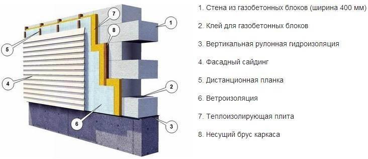 Конструкция из газобетона