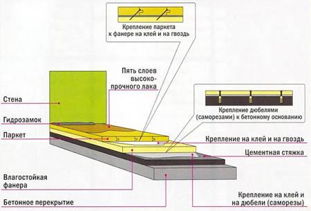 Крепление досок паркета к бетону