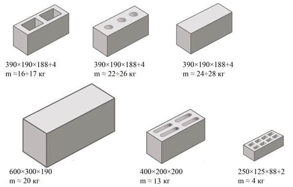 Масса керамзитобетонных элементов