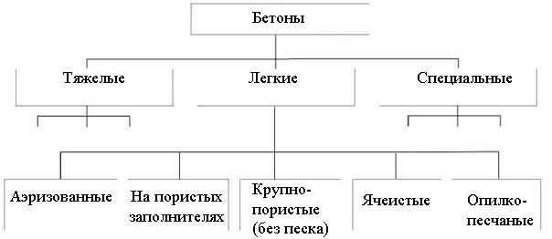 Разновидности бетонов