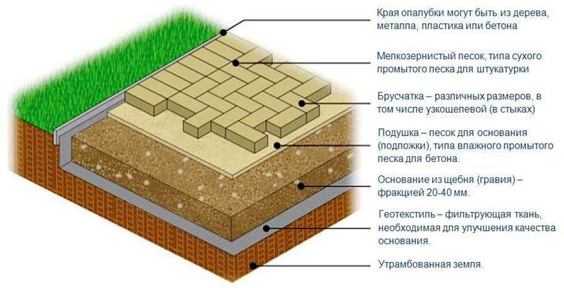 Способ укладки тротуарного камня