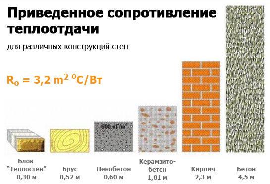 Сравнение теплоотдачи разных материалов
