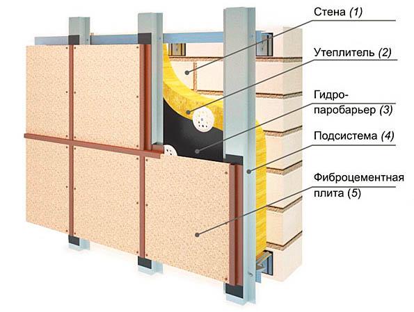 Схема монтажа облицовки дома