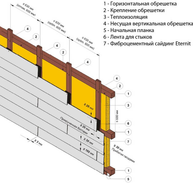 Схема монтажа облицовки