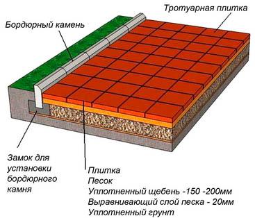 Схема монтажа плит для тротуара