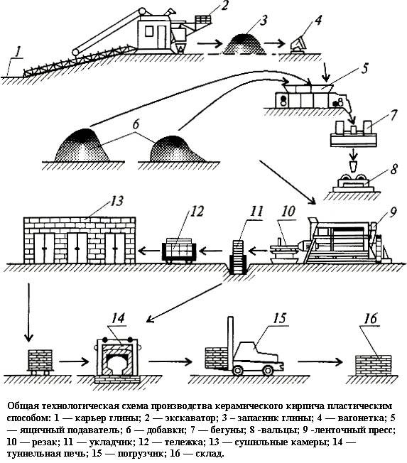 Схема производства кирпичей
