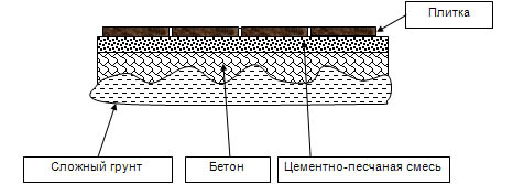 Схема укладки брусчатки