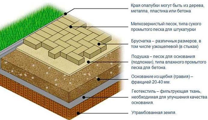 Схема укладки тротуарного камня