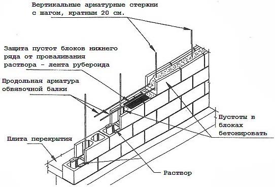 Технология возведения шлакобетонных стен