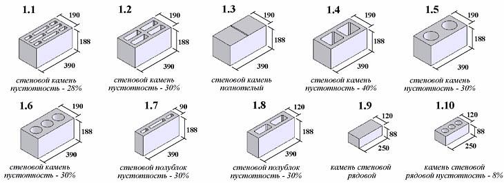 Форма и размеры шлакоблоков