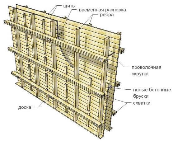 Пример деревянных щитов