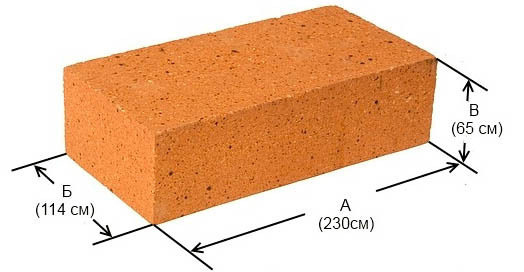 Размеры строительного блока