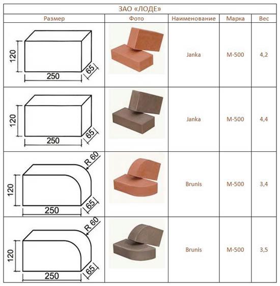 Разновидности шамотных кирпичей