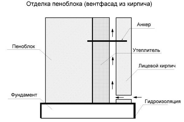 Разновидность вентилируемого фасада