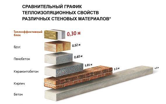 Сравнение разных материалов