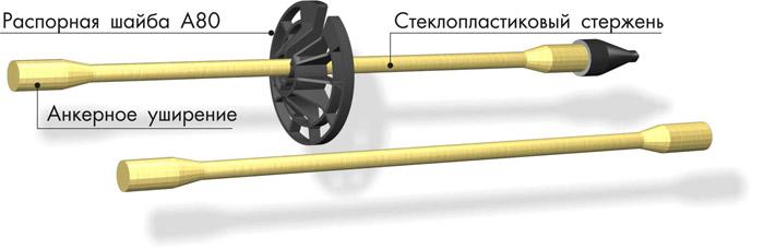 Стеклопластиковые связи
