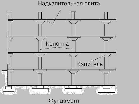 Схема безбалочных перекрытий