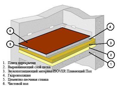Схема стяжки основания