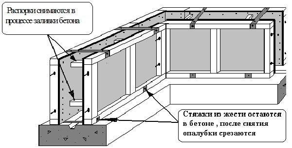 Схема съемной конструкции