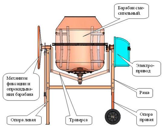 Типичный гравитационный смеситель