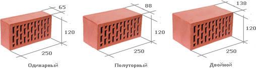 Габариты блоков