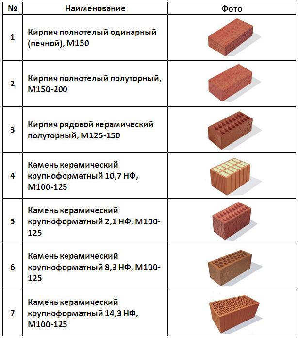 Габариты кирпичей разных марок