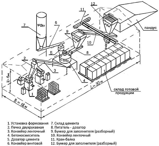 Схема производства силикатного блока