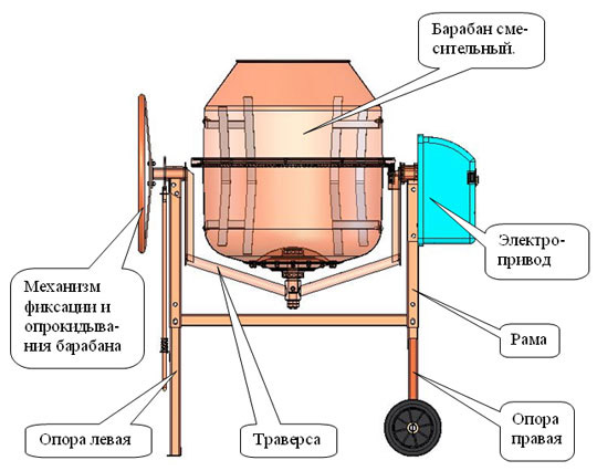 Схема электрической бетономешалки
