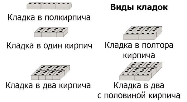 Количество кирпичей в 1 м2 кладки калькулятор