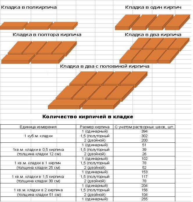Количество кирпича для разных построек