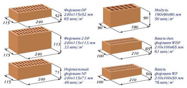 Размеры строительных блоков