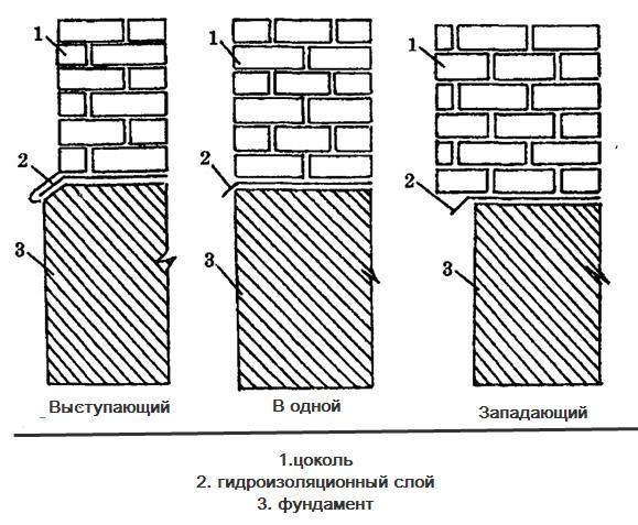 Схема кирпичных цоколей
