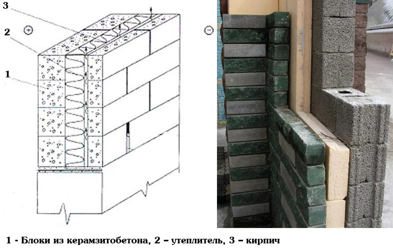 Возведение стены из блоков керамзитобетона