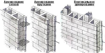 Стены из керамзитобетона для гаража