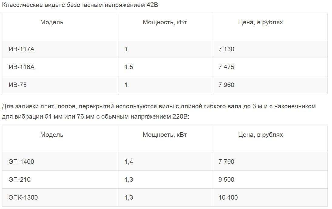 Стоимость вибраторов
