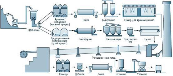Производственная линия
