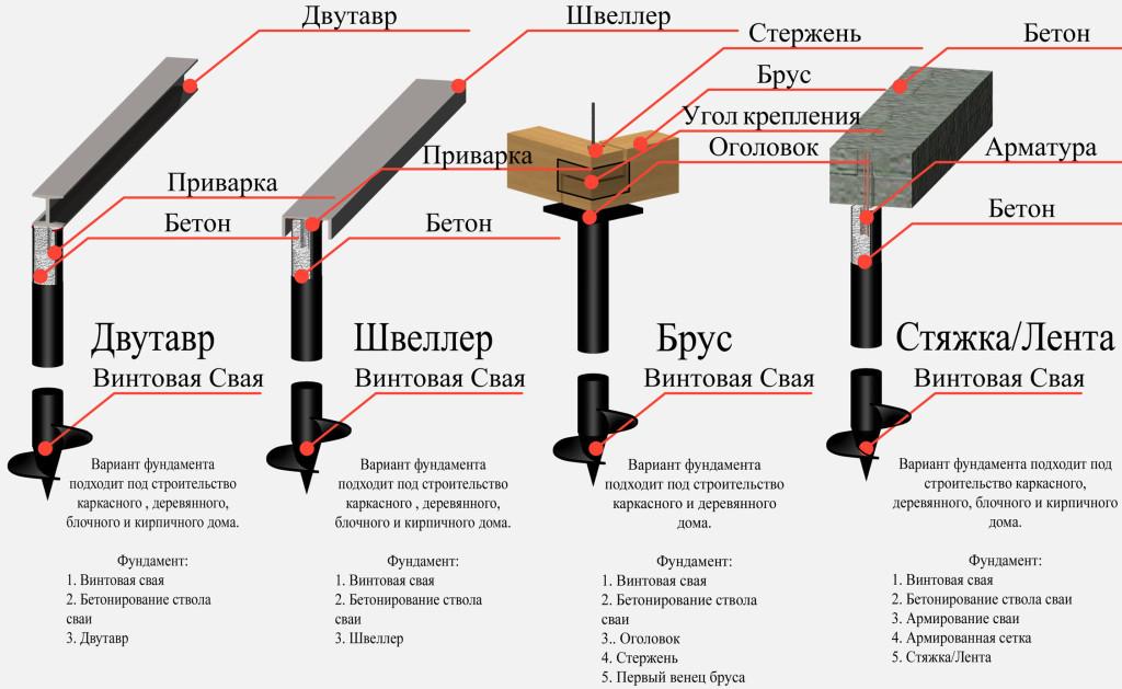 Виды сваи, применяемых в строительстве фундаментов коттеджей