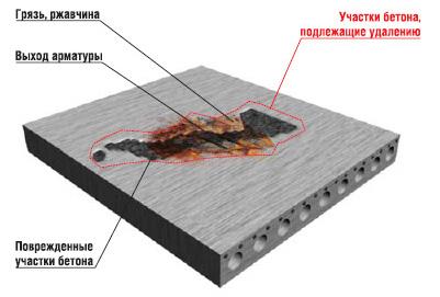 Как защитить бетонный пол от ржавчины