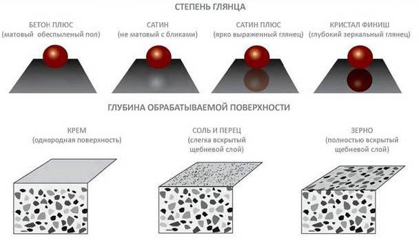 Полированный глянцевый или матовый бетон