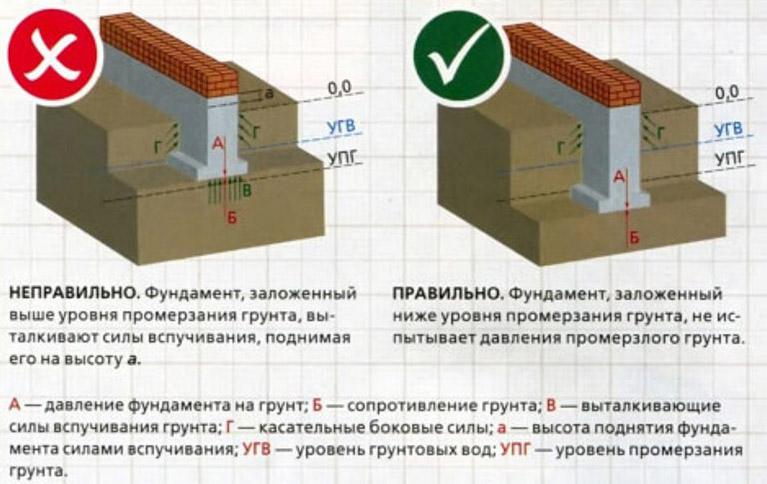 Правильный расчет нагрузок при строительстве фундамента