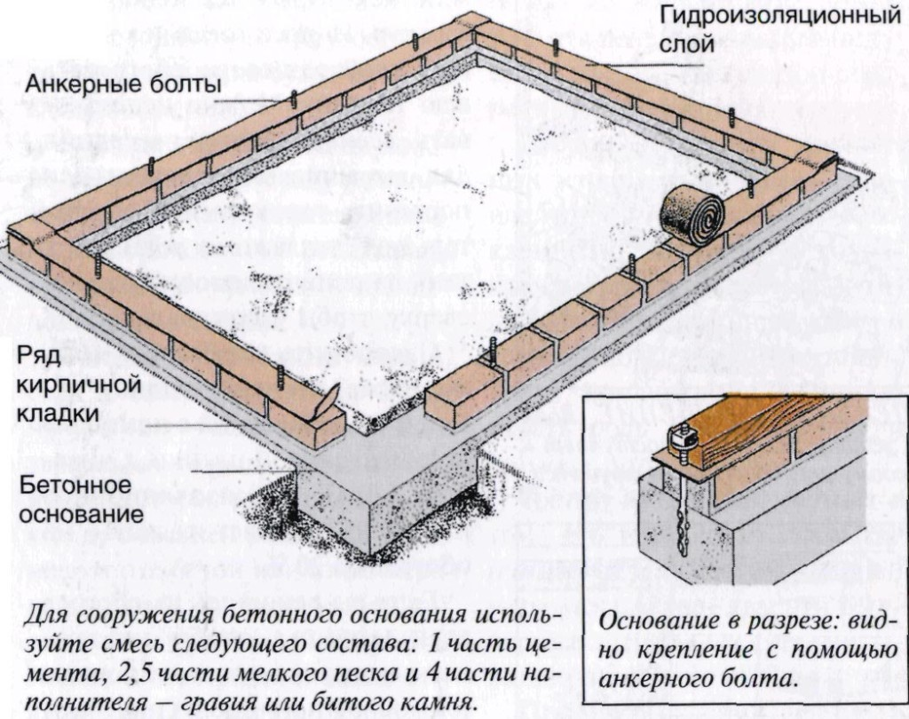 Схема строительства фундамента