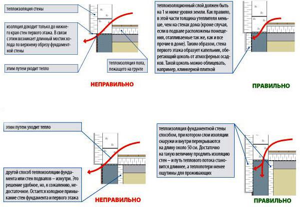 Схема утепления подвала и фундамента коттеджа