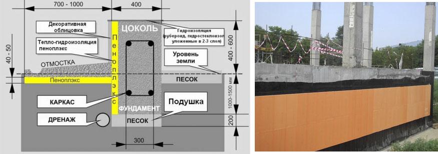 Применение в качестве утеплителя плит ПЕНОПЛЭКС