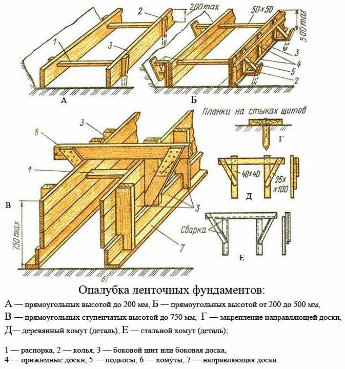 Сборка деревянной опалубки ленточного фундамента