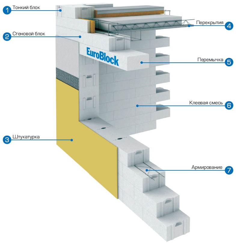 Схема стены дома из газосиликатных блоков