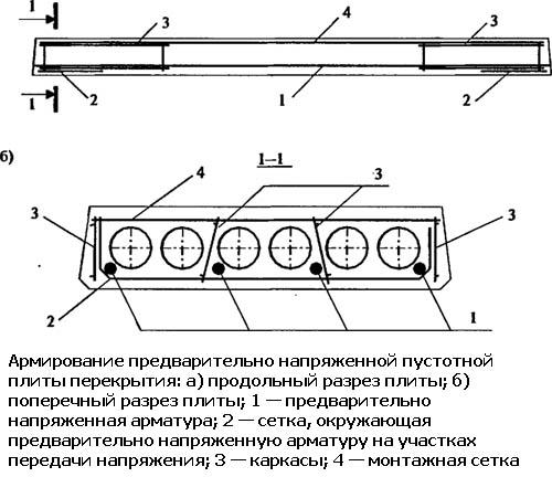 Армированная предварительно напряженная плита