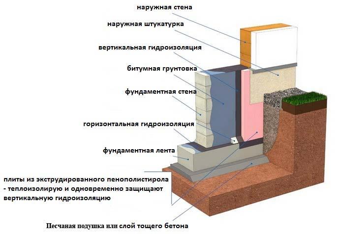 Гидроизоляция цоколя дома