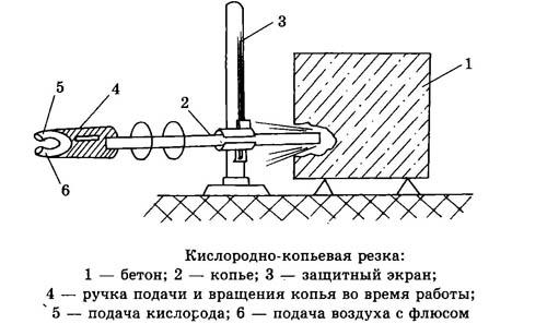 Кислородно-копьевая резка