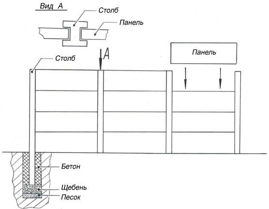 Монтаж панельного ограждения